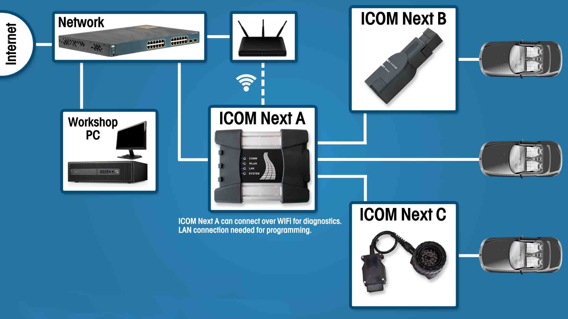Best Quality Wifi BMW ICOM Next A + B + C New Generation of ICOM A2